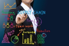 Supply Chain, Optimization